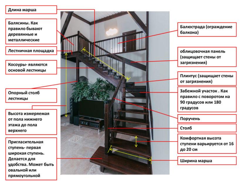 Основные элементы лестницы