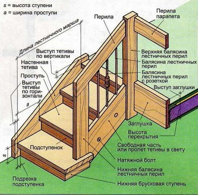 Из чего состоит конструкция лестницы