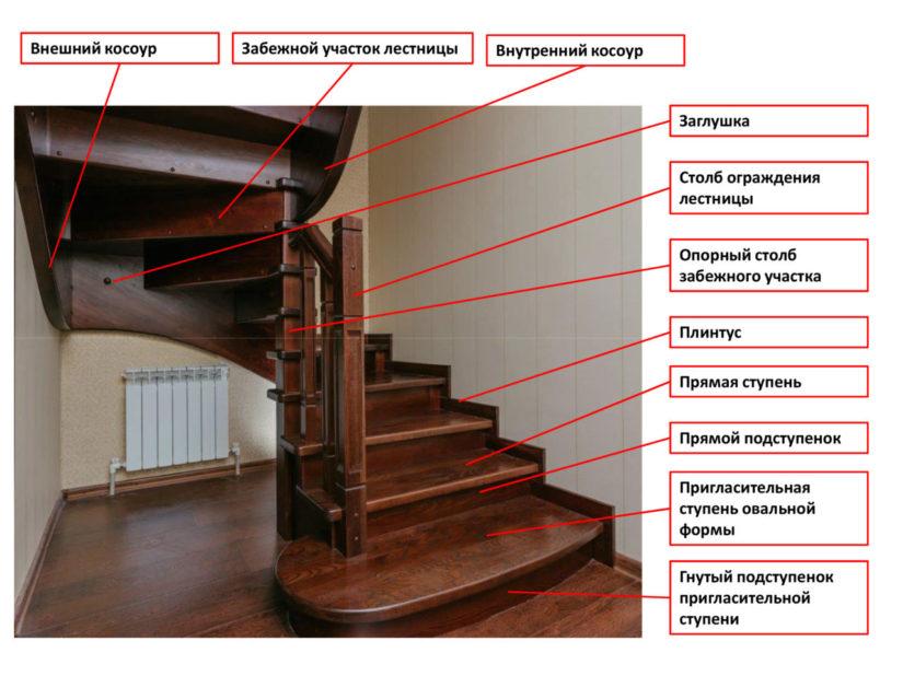 Дополнительные элементы лестницы на второй этаж